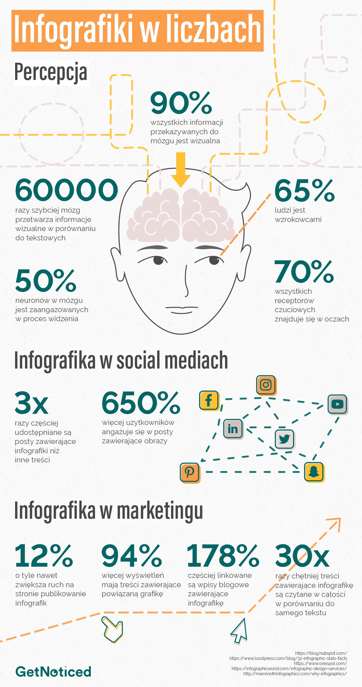 Statystyki dotyczace infografik
