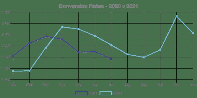 współczynnik konwersji ecommerce 2020 vs 2021