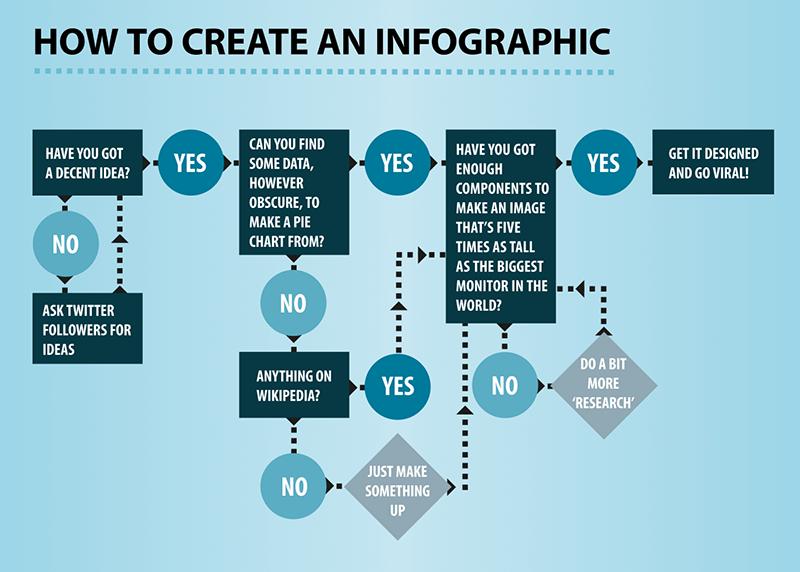 Infografika - jak ją przygotować by była czytelna i przyciągała uwagę